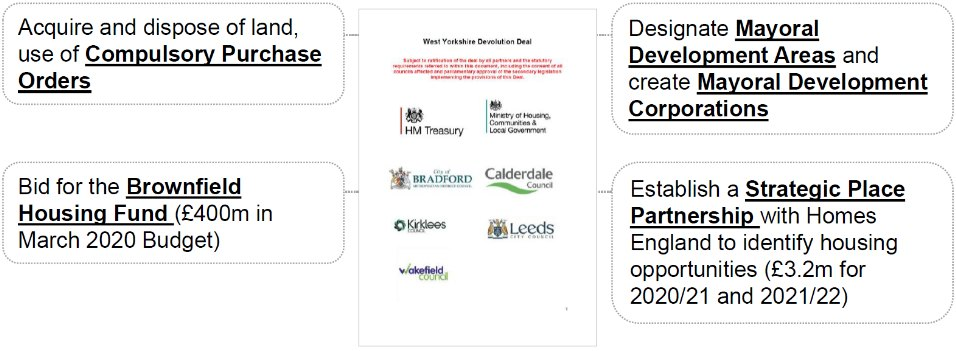 A chart showing some of the new housing powers of the West Yorkshire mayor and combined authority.